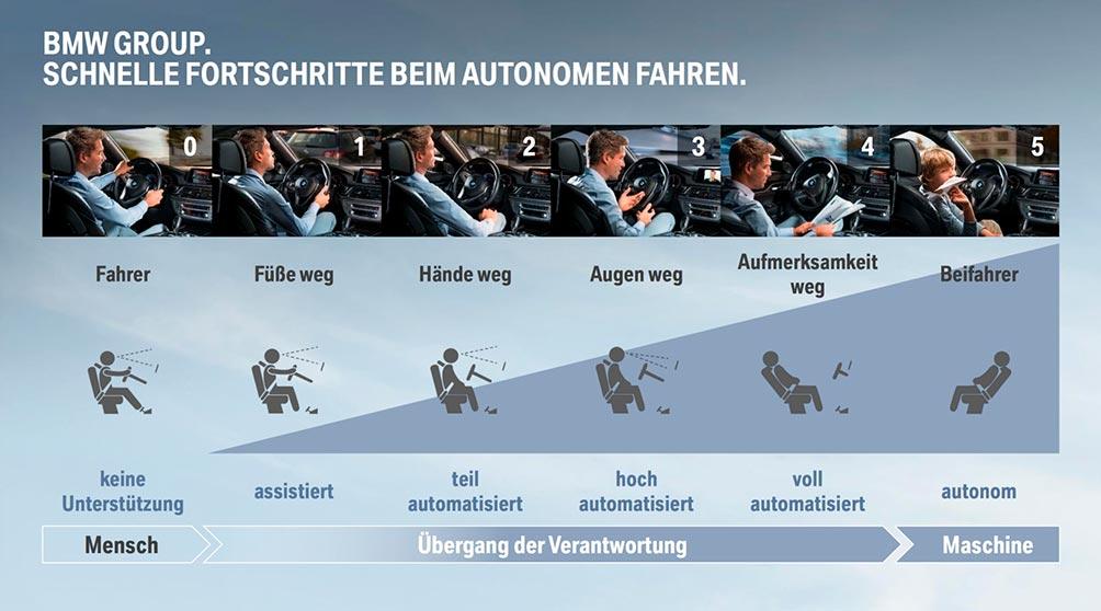 автономные системы bmw (bmw autonomous driving)